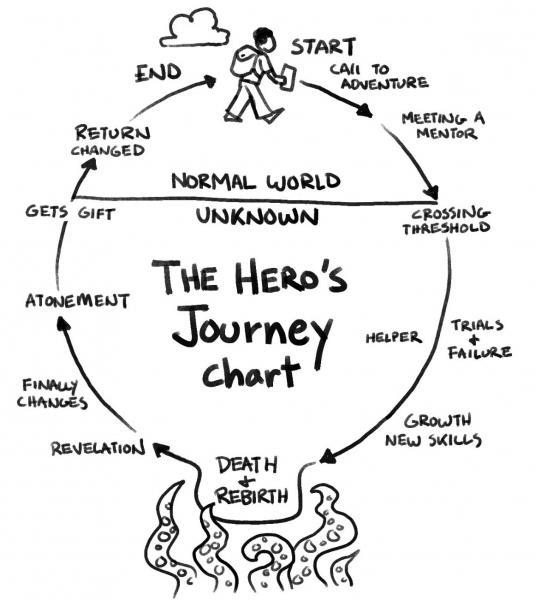 The Hero's Journey by Joseph Campbell - USC Viterbi   Prospective ...